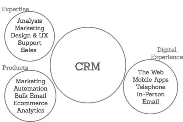 CRM as the Hub of Digital Experience Architecture