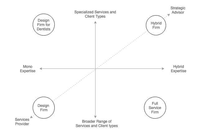 CHART: Hybrid Digital Expertise Firms Get Strategy Work