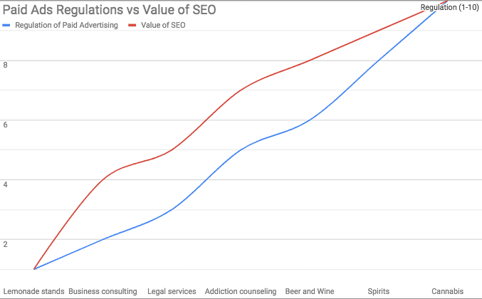 Cannabis SEO Value